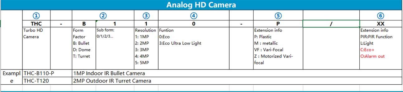 Quy tắc đặt tên mã sản phẩm đầu ghi hình camera Analog HD Hilook
