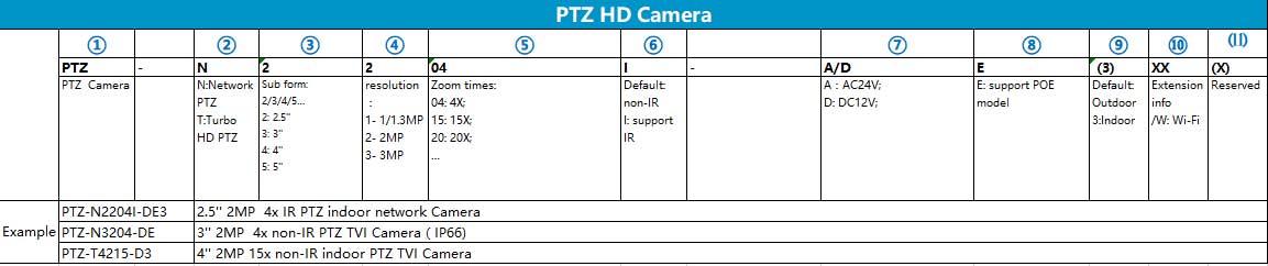 Quy tắc đặt tên mã sản phẩm camera PTZ Hilook