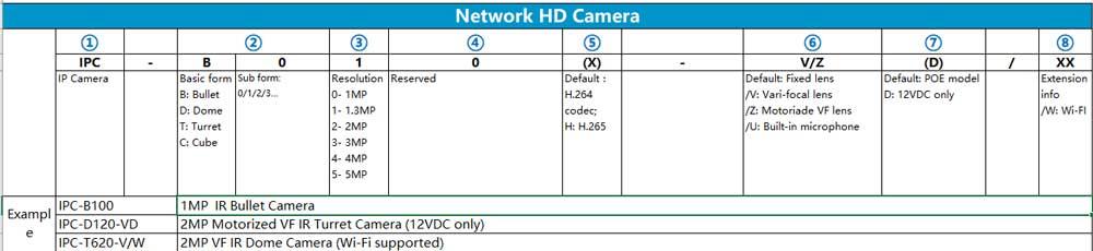 Quy tắc đặt tên mã sản phẩm camera IP Hilook